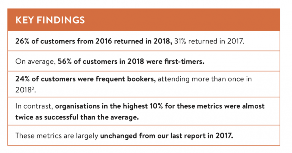 Key findings from the Spektrix Insights report showing that 26% of customers from 2016 returned in 2018, 31% returned in 2017. On average, 56% of customers in 2018 were first-timers. 24% of customers were frequent bookers, attending more than once in 2018