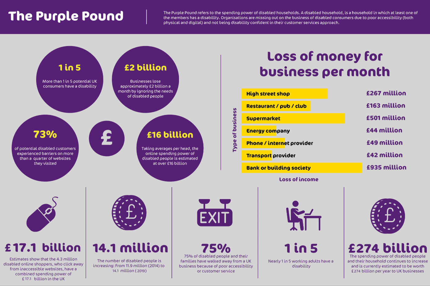 Infographic detailing the £157 billion spending power of disabled people and their households in the UK.
