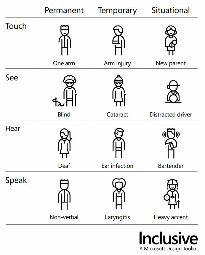 Infographic from Microsoft inclusive design toolkit detailing temporary, situational and permanent accessibility requirements.